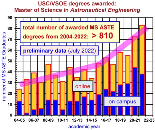 annual MS degrees in astronautical engineering